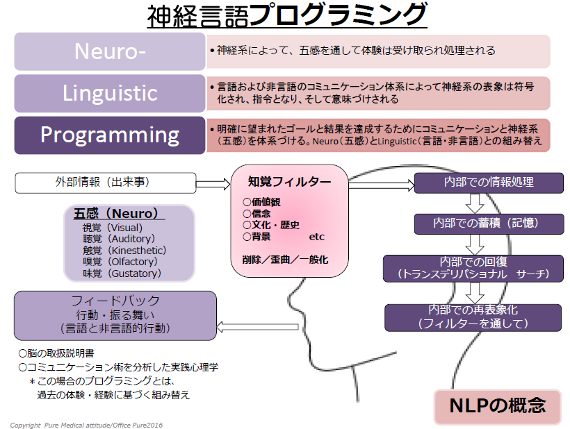 NLP概念図