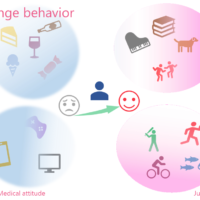 Change behavior