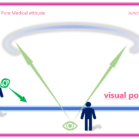 visual point