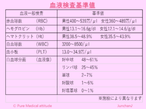 血液検査基準値