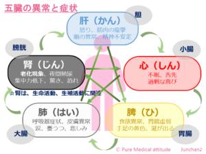 五臓の異常と症状