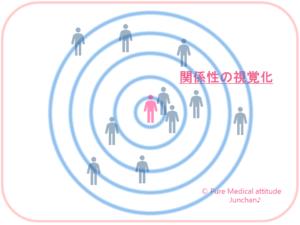 関係性の視覚化