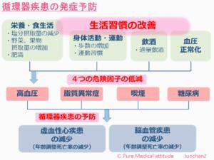 循環器疾患の発症予防