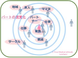 パートの視覚化