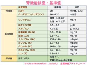 腎機能検査・基準値