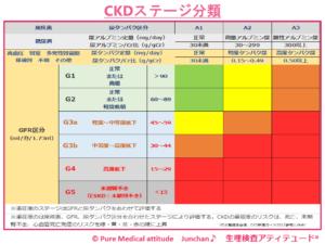 CKDのステージ分類