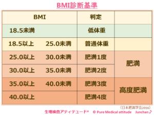 BMI診断基準
