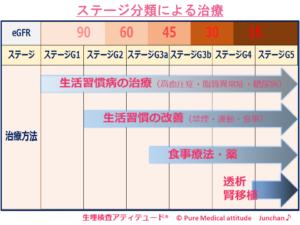ステージ分類による治療