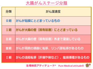 がんのステージ分類