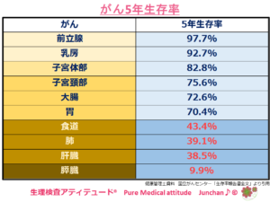 がん5年生存率(2008年)