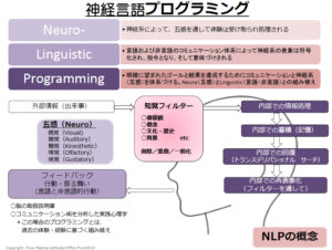 nlp-concept