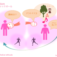 Question 心のキャッチボール