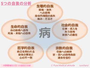 5つの自我の分析