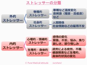 ストレッサーの分類
