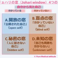ジョハリの窓(Johari window)4つの窓