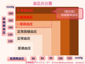 血圧の分類