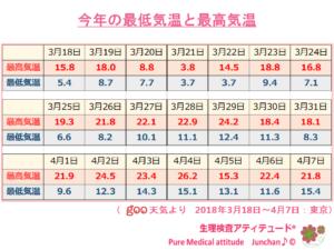今年の最低気温と最高気温