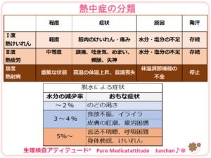 熱中症の分類