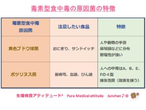 毒素型食中毒の原因菌の特徴