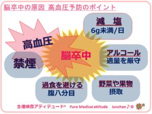 脳卒中の原因 高血圧予防のポイント
