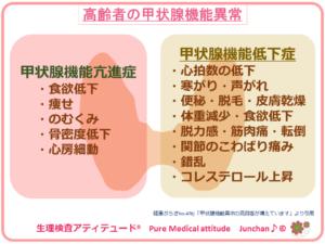 高齢者の甲状腺機能異常