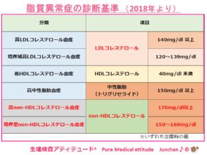 脂質異常症の診断基準 (2018年より)
