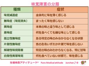 味覚障害の分類