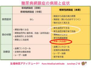 糖尿病網膜症の病期と症状