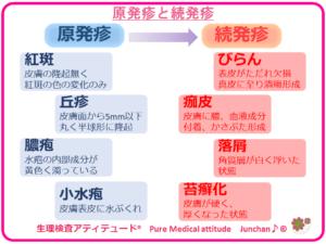 原発疹と続発疹