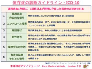 依存症の診断ガイドライン・ICD-10