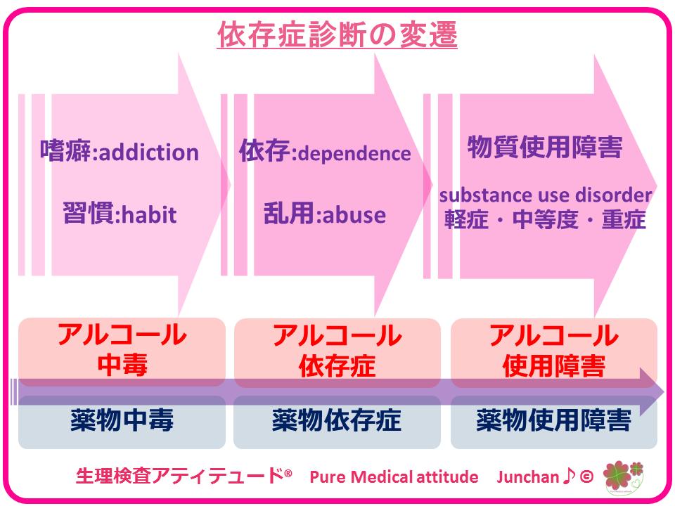 アルコール 中毒 基準