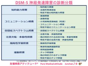 DSM-5 神経発達障害の診断分類