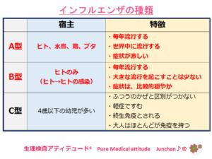 インフルエンザの種類
