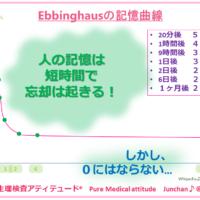 Ebbinghausの忘却曲線