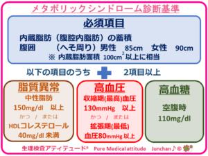 メタボリックシンドローム診断基準
