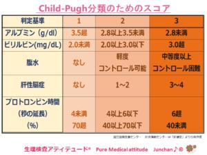 Child-Pugh分類のためのスコア