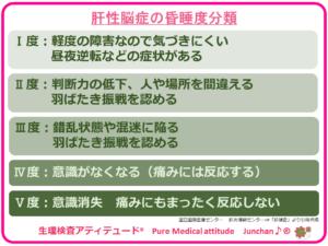 肝性脳症の昏睡度分類
