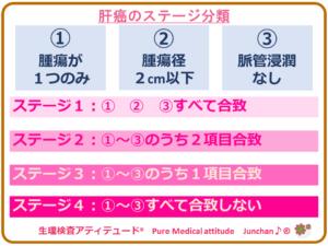 肝癌のステージ分類