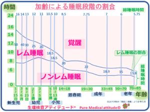 加齢による睡眠段階の割合