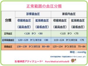 正常範囲の血圧分類