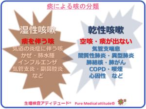 痰による咳の分類