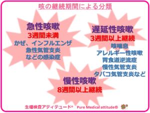 咳の継続期間による分類