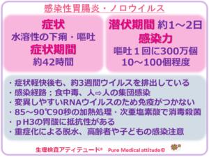 感染性胃腸炎・ノロウイルス