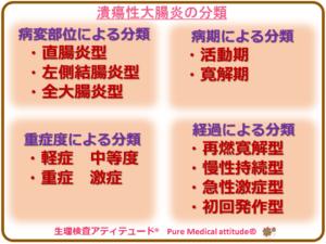潰瘍性大腸炎の分類