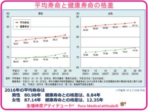 平均寿命と健康寿命の格差