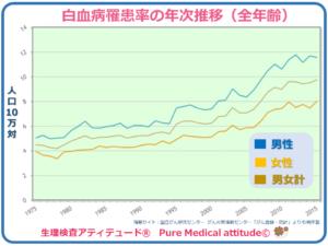 白血病罹患率の年次推移(全年齢)