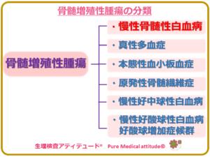 骨髄増殖性腫瘍の分類
