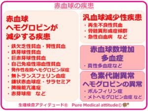 赤血球の疾患