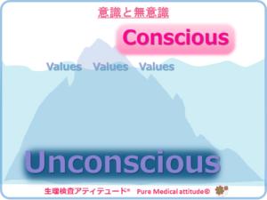 意識と無意識