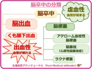脳卒中の分類 脳出血